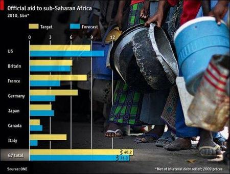 Ayudas a Africa se retrasan