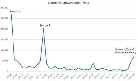 Daredevil Trends