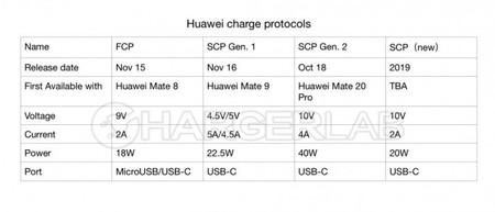 Protocolo Carga Rapida Huawei