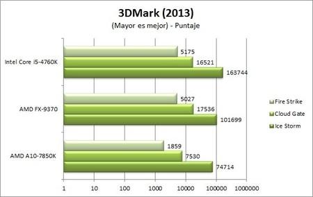 GA_Z97X-UD5-BK_benchmarks_3DMark_2013