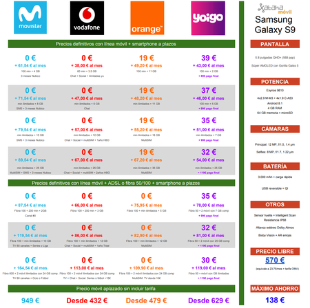 Comparativa Precios Samsung Galaxy S9 Con Tarifas Movistar Vodafone Orange Yoigo