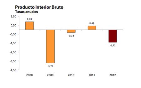 Continúa el hundimiento de la economía española
