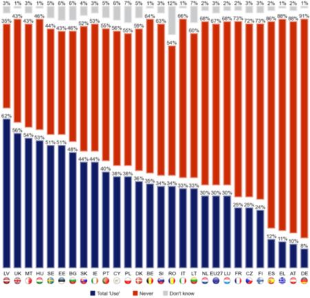 proporcion de europeos que pagan por servicios digitales de suscripcion