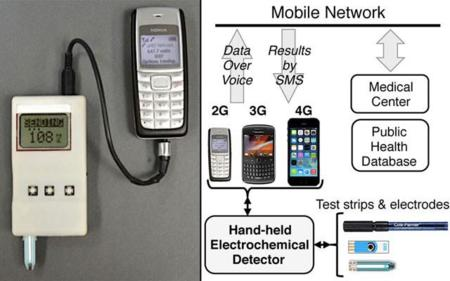 Harvard desarrolla un dispositivo para hacer análisis químicos desde el móvil