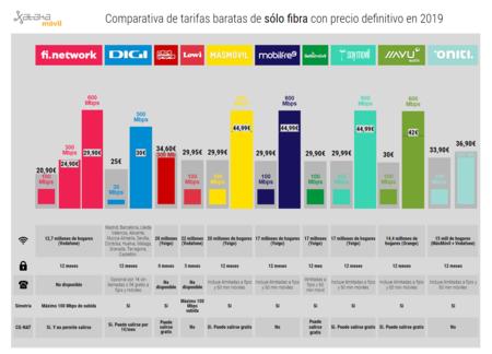 Comparativa De Tarifas Baratas De Solo Fibra Con Precio Definitivo En 2019