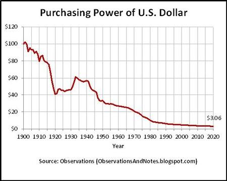 U S Dollar Purchasing Power