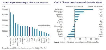 Julius Baer: cambios de riqueza