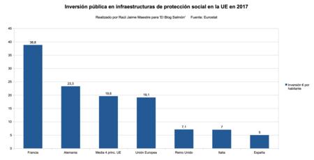 Inversion Publica Proteccion Social Ue 2017