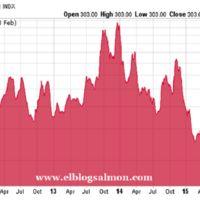 """BDI, el """"canario en la mina"""" del comercio mundial sigue en caída libre"""