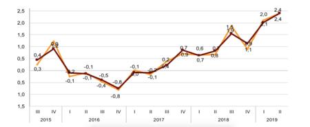 Así son los costes laborales en España