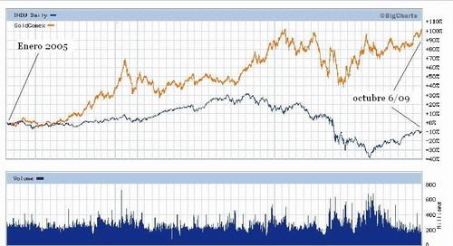 5206879de228 El precio del oro desde el año 2005
