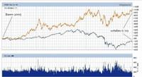 El precio del oro desde el año 2005