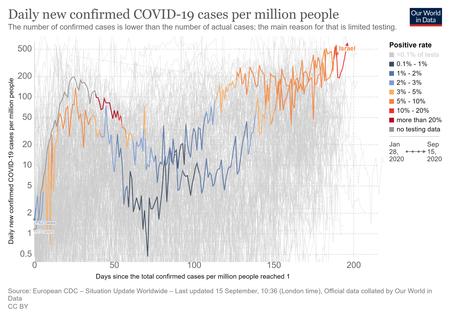Coronavirus Data Explorer 1