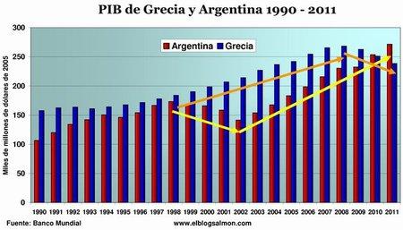 Diferencias y similitudes entre Argentina 2001 y Grecia 2012