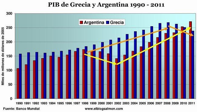 PIB Argentina Grecia