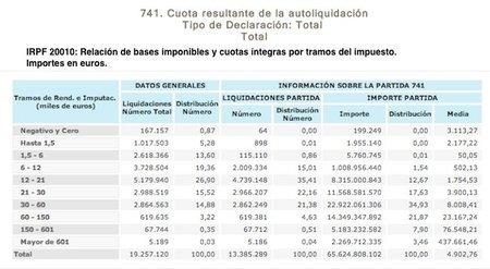 """En España seguimos sin tener ricos, """"sólo"""" 5.186 personas ganan más de 600.000 euros al año"""