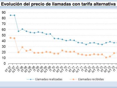 Las tarifas o bonos para roaming no son recomendables según la CNMC, el problema es su mal uso
