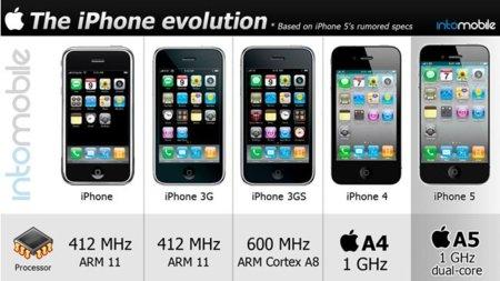 Pequeña e interesante infografía del iPhone en vistas al nuevo iPhone 5
