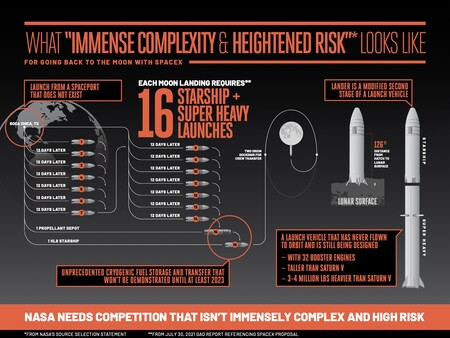 Lunar Starship Complexity Infographic