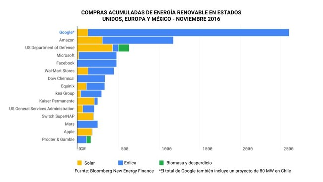 Green Wp Charts Cumulative Corporate Renewalesp