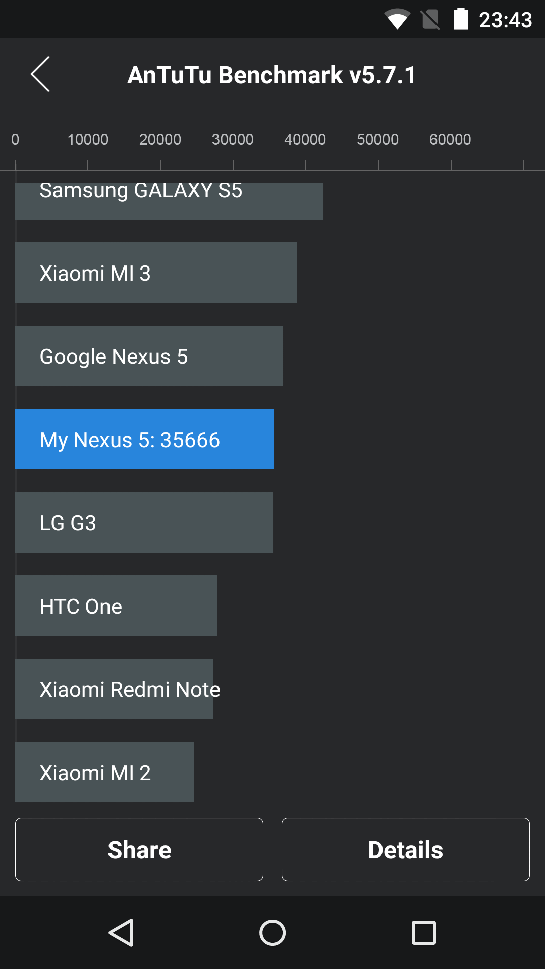 Foto de Benchmarks Nexus 5 Android 5.1.1 (7/43)