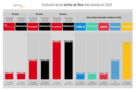 Evolucion De Las Tarifas De Fibra Mas Baratas En 2020