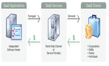 Diagrama de modelo SaaS