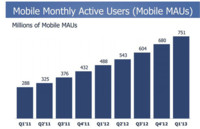 Facebook y sus 751 millones de usuarios móviles