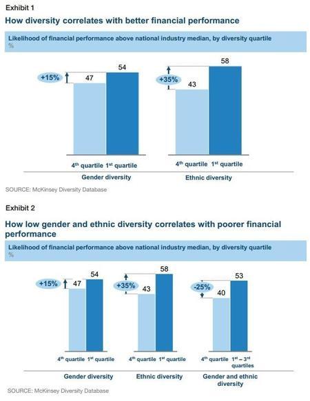 Mckinsey: La diversidad es rentable