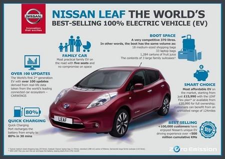 Nissan LEAF Inglaterra anuncio