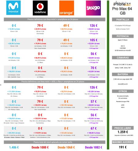 Comparativa Mejores Precios Iphone 11 Pro Max De 64 Gb A Plazos Con Operadores