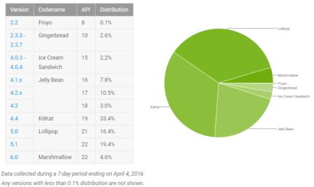 Datos Abril 2016