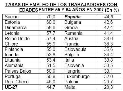 La tasa de empleo de los mayores sigue baja