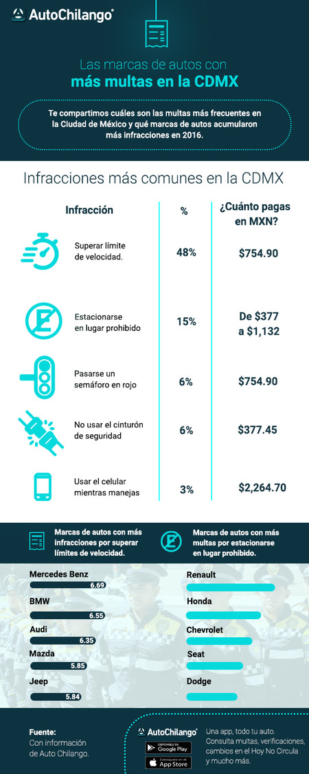 Infografia Autochilango Mas Multas Ciudad De Mexico
