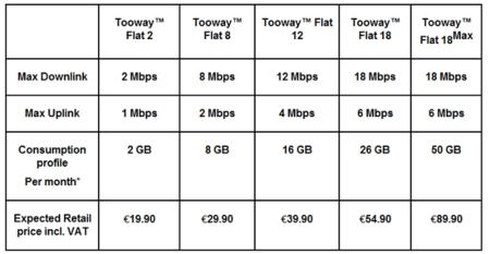 Tabla tarifas Tooway