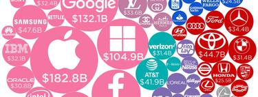 Las marcas empresariales más valiosas del mundo, ilustradas en este estupendo gráfico