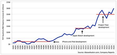Apple I+D