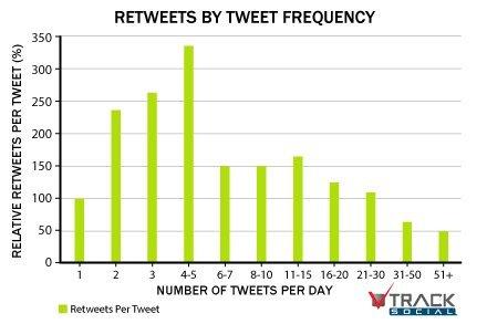 ¿Cuántos tweets diarios hay que publicar en Twitter para conseguir mejores resultados?