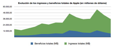apple ingresos 3t 2013