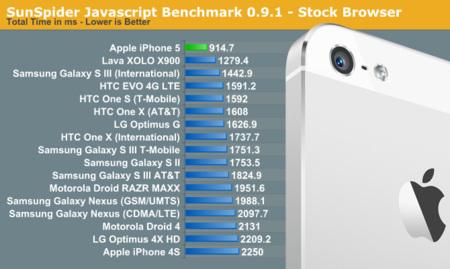 El iPhone 5 obtiene la mejor puntuación jamás registrada en SunSpider con un smartphone. Es incluso más rápido que el Intel Atom Z2460
