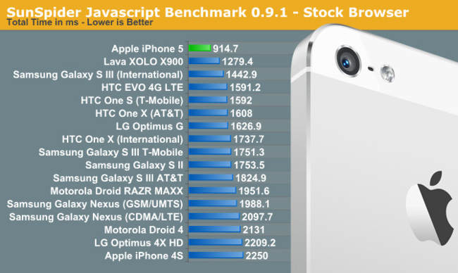 SunSpider Javascript Benchmark iPhone 5 vs Samsung Galaxy S III