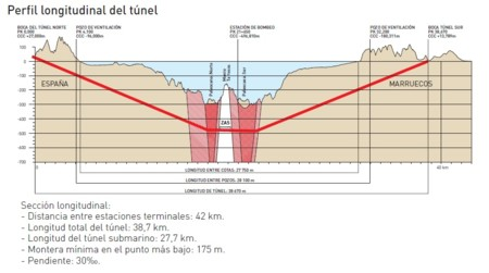 Tunelestrechoperfil1