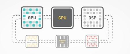 Componentes de Computación Heterogénea en una CPU Qualcomm