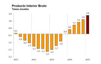 España crece al 2,6%, ¿es sostenible?