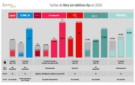 Tarifas De Fibra Sin Telefono En 2020