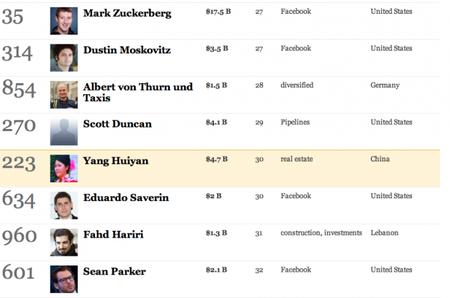 Las personas más ricas del mundo 2012