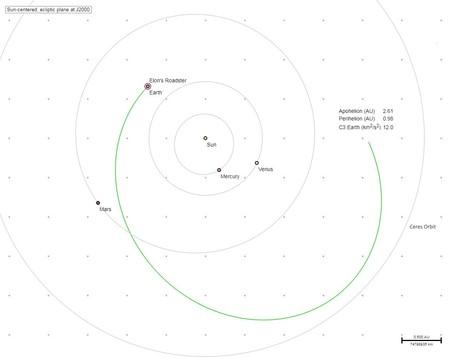 Orbita tierra marte