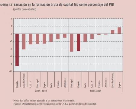 OIT: Variación en formación bruta de Capital Fijo vs PIB