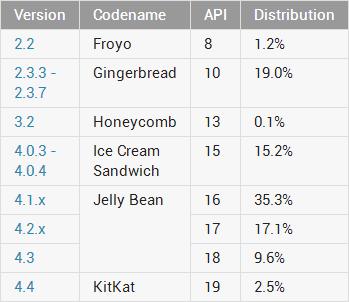 Distribución de versiones Android en marzo de 2014