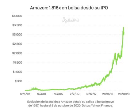 Evolución de la acción de Amazon desde que salió a bolsa en 1997. De algo más de un dólar por acción a los casi 3.200 a los que cotiza actualmente.